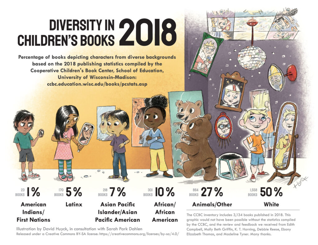 Infographic of percentage of children's books depicting characters from diverse backgrounds where white representation is five times higher than African/African American, 10 times higher than Latinx